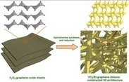 Hybrid ribbons a gift for powerful batteries | NanoTechnology Revolution | Scoop.it