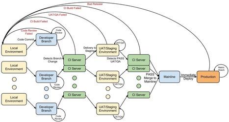 Continuous Delivery vs Continuous Deployment vs Continuous Integration - Wait huh?   cloud tools   Scoop.it