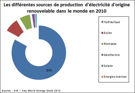 Le palmarès mondial de la performance énergétique | Qualité environnementale des bâtiments et territoires | Scoop.it