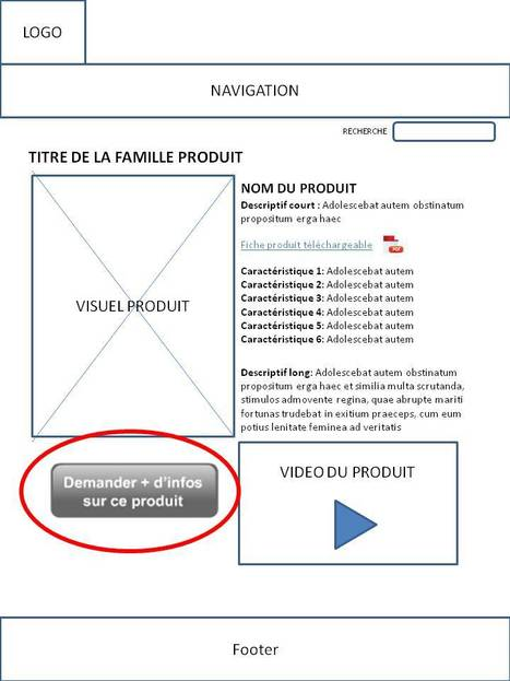 Efficacité d'un bouton d'action ou comment doubler son taux de conversion (cas réel) | Blog Business / WebMarketing / Management | Ergonomie_design | Scoop.it