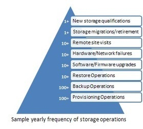A Roadmap to High-Value Cloud Infrastructure: Data Storage ... | cloud computing this week | Scoop.it