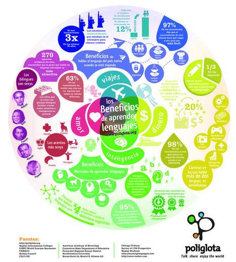 Los beneficios de aprender idiomas #infografia #infographic #education | Un poco del mundo para Colombia | Scoop.it