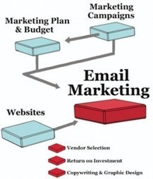Email Marketing – How it Works | Everything about App Marketing | Scoop.it
