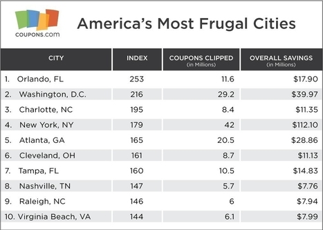 Coupons.Com Unveils America's 25 Most Frugal Cities of 2015 | Public Relations & Social Media Insight | Scoop.it