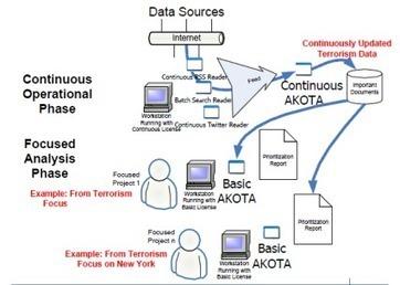 AKOTA Use Cases | Text Analytics and OSINT | Scoop.it