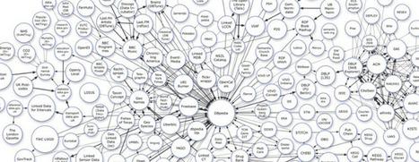 Nace la Wikipedia semántica en español | Technology for education | Scoop.it