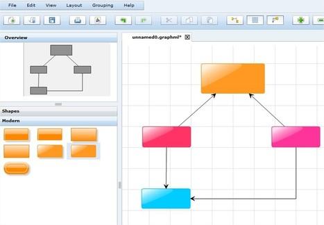 Graphity Diagram Editor   Ressources informatique et classe   Scoop.it