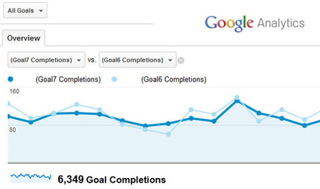 A Beginner's Guide to Conversion Goals in Google Analytics | Marketing with Social Media | Scoop.it