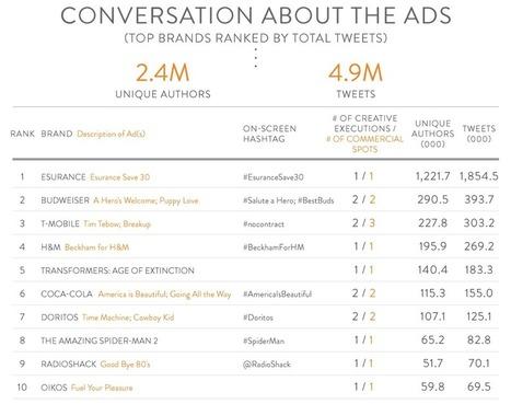 Etat des lieux de la SocialTV : entre ralentissement et opportunités | second screen | Scoop.it