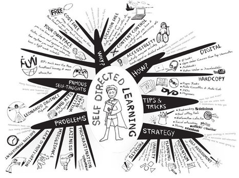 Shifting From Pedagogy To Heutagogy In Education | 21st C Learning | Scoop.it