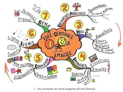 » Organisez votre temps avec le Mind Mapping – ... | Medic'All Maps | Scoop.it