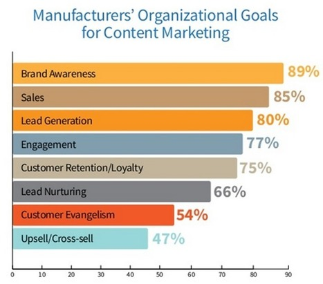 Content Marketing for Manufacturing - Smart Insights | Content Creation, Curation, Management | Scoop.it