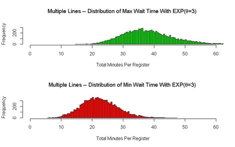 Waiting in One Line or Multiple Lines | R You Learning | Scoop.it