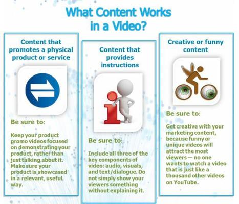 Creating a video content marketing strategy   Smart Insights Digital Marketing Advice   Public Relations & Social Media Insight   Scoop.it