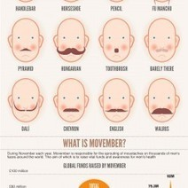 Know Your Mo | Visual.ly | marketing professional services | Scoop.it