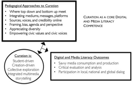 Exploring Curation as a core competency in digital and media literacy education | Journal of Interactive Media in Education | Curation in Higher Education | Scoop.it
