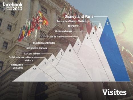 Les tendances 2012 sur Facebook | LE MURAT | Scoop.it