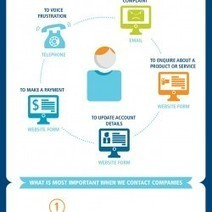 How and Why We Contact Brands [Infographic] | S... | The Twinkie Awards | Scoop.it