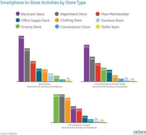 Estudio de Nielsen sobre uso de QRCodes en tiendas | eDiamSistemas | MobiLib | Scoop.it