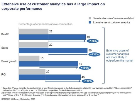 Using Customer Analytics To Improve Corporate Performance [McKinsey Study] | Talking about Customer Experience | Scoop.it