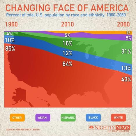 Infographic: The Multi-Racial and Ethnic Shift in America - NBC News | Mixed American Life | Scoop.it