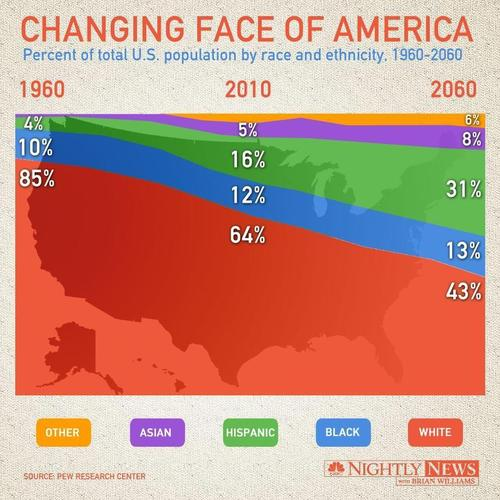 Future immigration will change the face of America by 2065