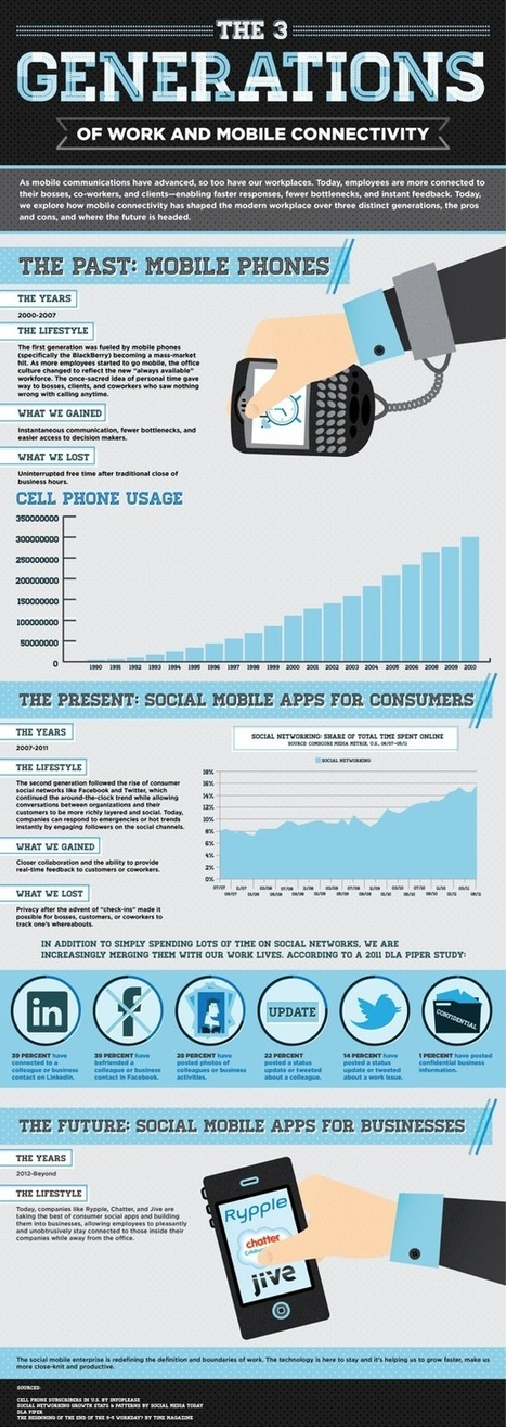 "The Future of Social Mobile Communications in the Enterprise | L'impresa ""mobile"" 