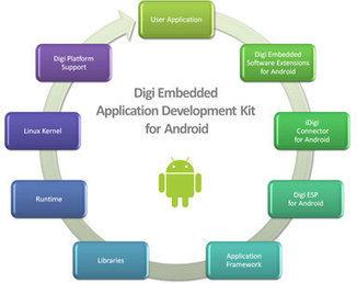 Digi International Unveils Embedded Application Dev
