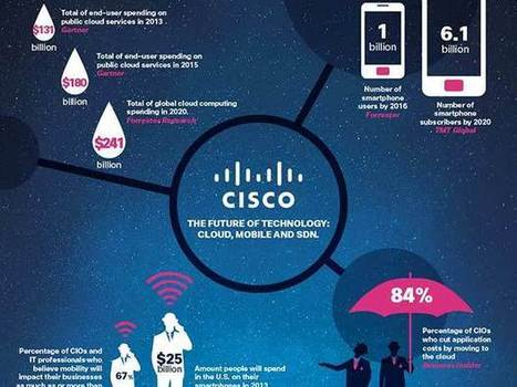 The Future of Technology: Cloud, Mobile and SDN (Infographic) - ZDNet   Mobile technologies and app development   Scoop.it