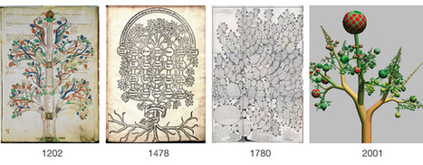 VC blog » Blog Archive » Visualization Metaphors: Old & New | The Visual Brain: Teaching&Learning with Images | Scoop.it