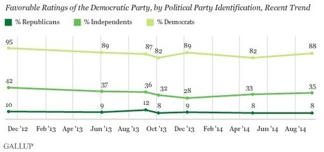 Due by 10/3--Democratic, Republican Party Favorable Ratings Now Similar | AP U.S. Government & Politics | Scoop.it