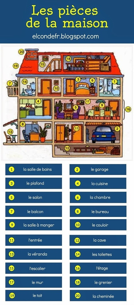 Les pièces de la maison | Rapid eLearning | Scoop.it