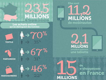 La femme et le web (2012) | CRM, fidélité | E-marketing | Scoop.it