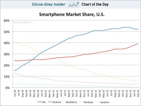 last figures on smartphone market share in the US reveal a surprising decline for Android #chart | cross pond high tech | Scoop.it