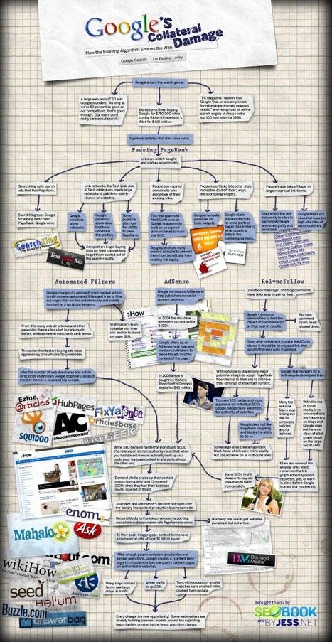 15 Educational SEO Charts and Diagrams | SEO Tips, Advice, Help | Scoop.it