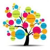 Marketing de continguts en petites i mitjanes empreses ... | Marketing de continguts | Scoop.it