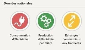 La douceur de novembre fait chuter la consommation électrique | Econo-logis | Scoop.it