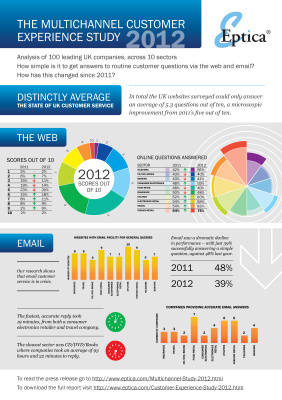 The state of the UK online customer experience in2012 | Customer Experience as a Success Driver | Scoop.it