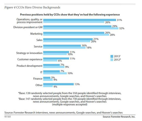 """Forrester: Chief Customer Officers key to """"orchestrate"""" customer experiences... and change 
