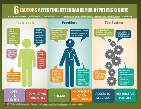 Hepatitis Education Canada | Programme canadien d'éducation sur l'hépatite | Hepatitis C New Drugs Review | Scoop.it