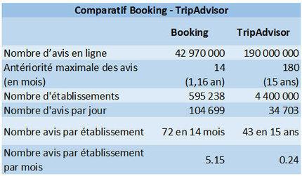 Booking.com devient le N°1 des sites d'avis clients d'hôtels, avec des vrais avis  de vrais clients | avis clients et tourisme | Scoop.it