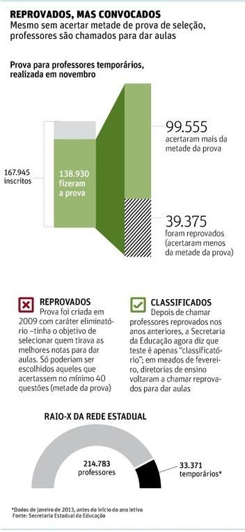 Educação - SP convoca, pela quarta vez, docentes reprovados em processo seletivo - | Science, Technology and Society | Scoop.it