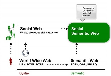 What is the Social Semantic Web, and Why Do We Need It? | New Tech Post | MLM MINDSET | Scoop.it