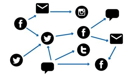 6 Powerful Tools for Superior Social Media Measurement and Attribution | Content curation | Scoop.it
