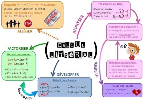 AlgoRythmes: Topogramme 5° : Calcul littéral, initiation aux équations #CarteMentale #MapMind | Cartes mentales | Scoop.it