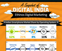 Creative Infographics Design and Infographics maker at Ethinos | Digital Marketing | Scoop.it