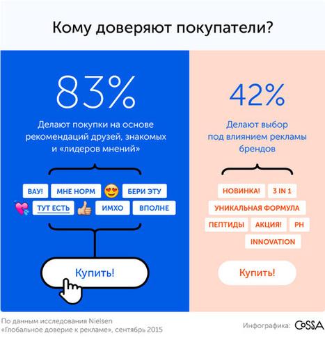 Как продвигать в интернете продукты и услуги длякрасоты и здоровья | MarTech : Маркетинговые технологии | Scoop.it