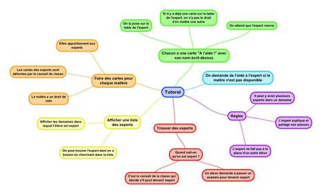 Tutorat, débat et carte mentale | Classemapping | Scoop.it