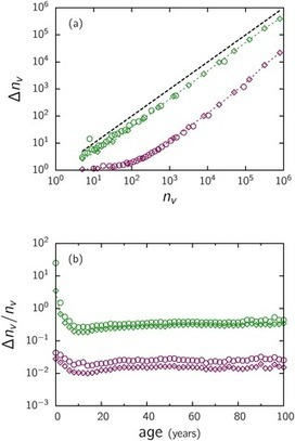 Statistical Patterns in Movie Rating Behavior   Social Foraging   Scoop.it