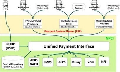 C'est pas mon idée !: L'Inde prépare les paiements du 21ème siècle   La banque digitale   Scoop.it